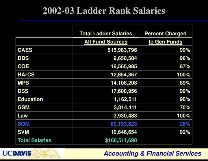 2002-03 Ladder Rank Salaries