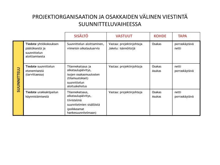 PROJEKTIORGANISAATION JA OSAKKAIDEN VÄLINEN VIESTINTÄ SUUNNITTELUVAIHEESSA