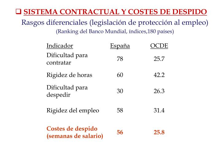 SISTEMA CONTRACTUAL Y COSTES DE DESPIDO