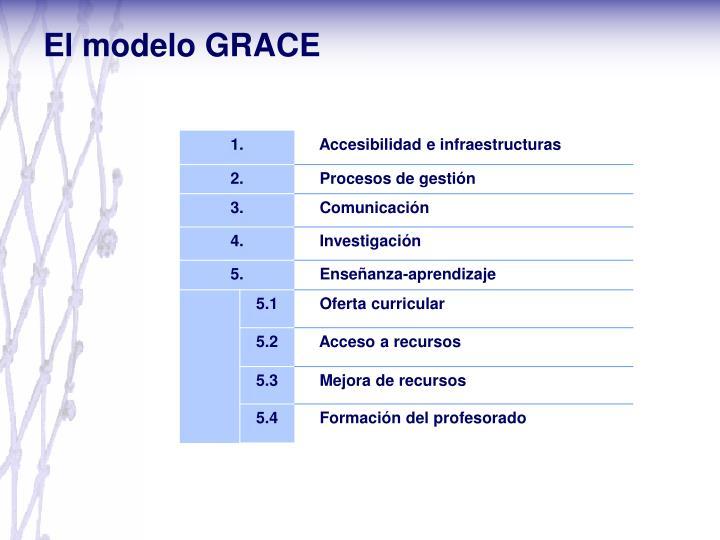 El modelo GRACE
