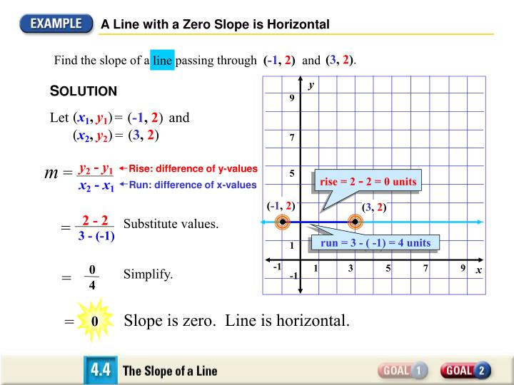 A Line with a Zero Slope is Horizontal
