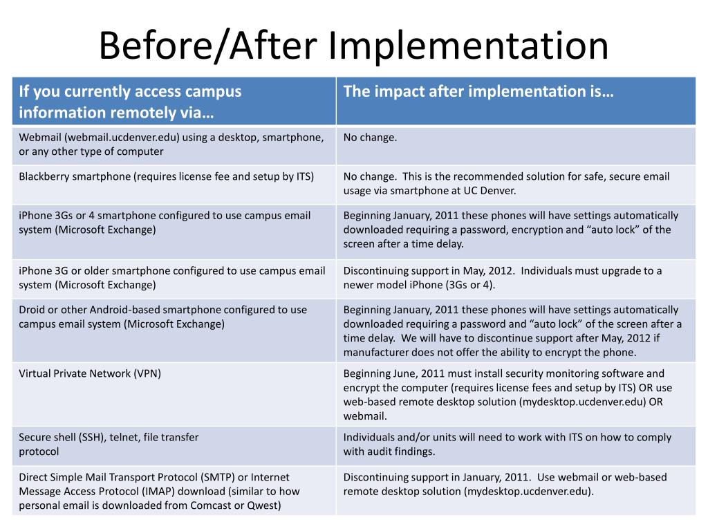 Before/After Implementation