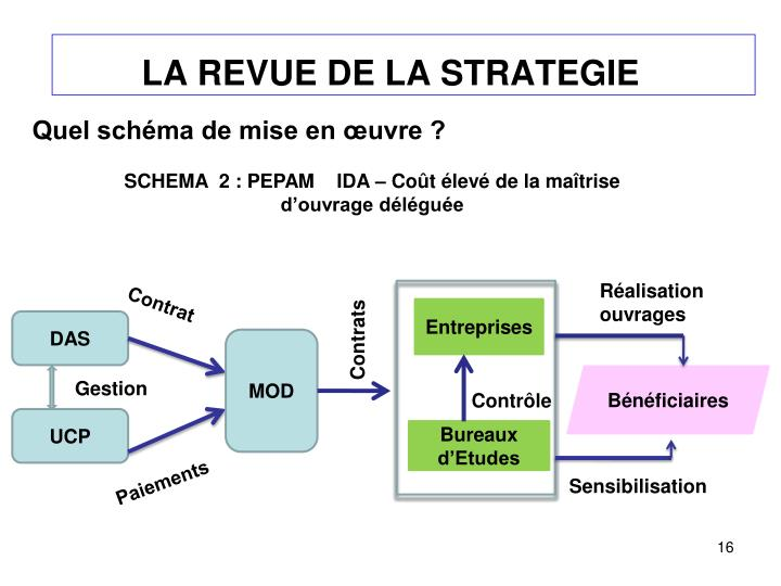 LA REVUE DE LA STRATEGIE