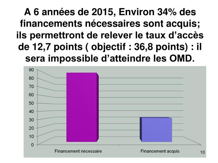 A 6 années de 2015, Environ 34% des financements nécessaires sont acquis; ils permettront de relever le taux d'accès de 12,7 points ( objectif : 36,8 points) : il sera impossible d'atteindre les OMD.