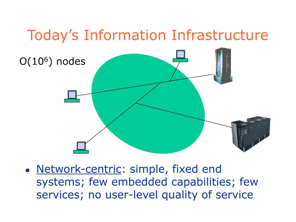 Today's Information Infrastructure