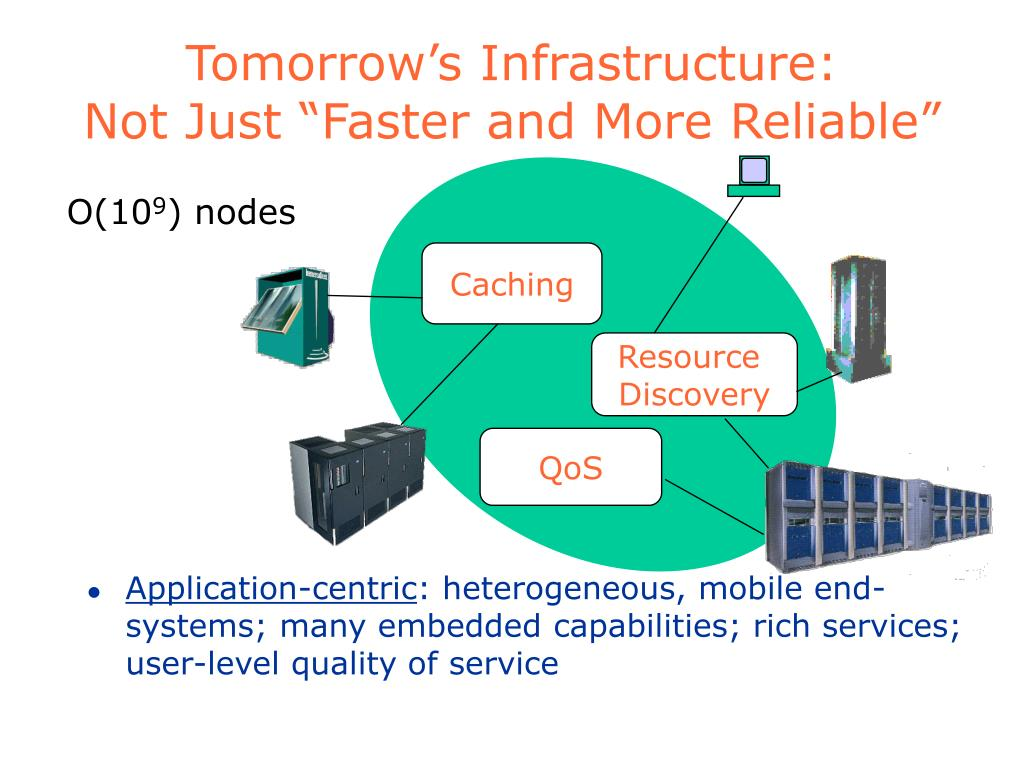 Tomorrow's Infrastructure: