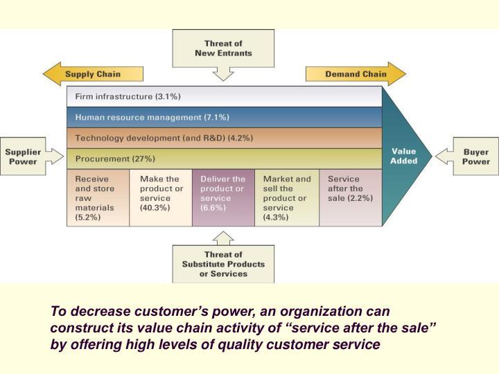 To decrease customer's power, an organization can