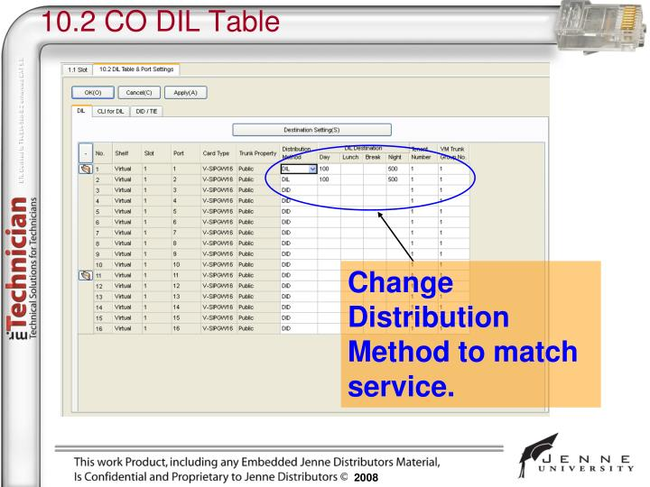 10.2 CO DIL Table