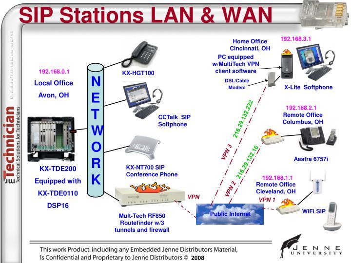 SIP Stations LAN & WAN