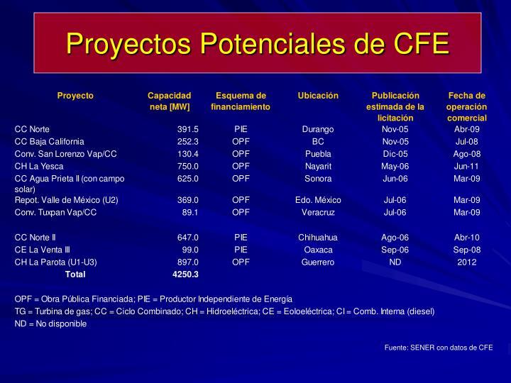 Proyectos Potenciales de CFE