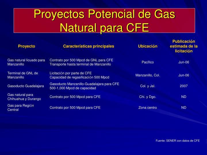 Proyectos Potencial de Gas Natural para CFE