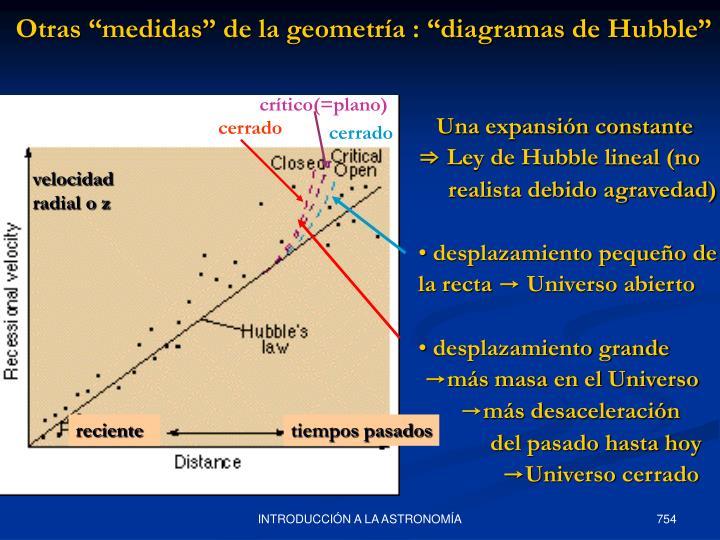 """Otras """"medidas"""" de la geometría : """"diagramas de Hubble"""""""