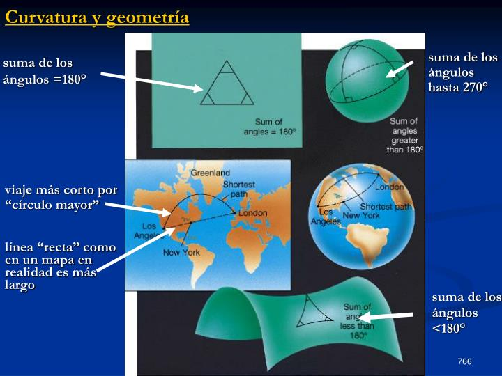 Curvatura y geometría