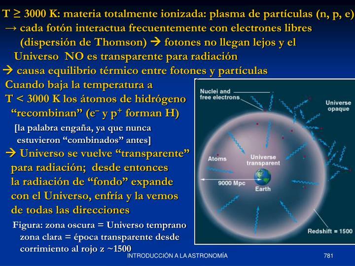T ≥ 3000 K: materia totalmente ionizada: plasma de partículas (n, p, e)