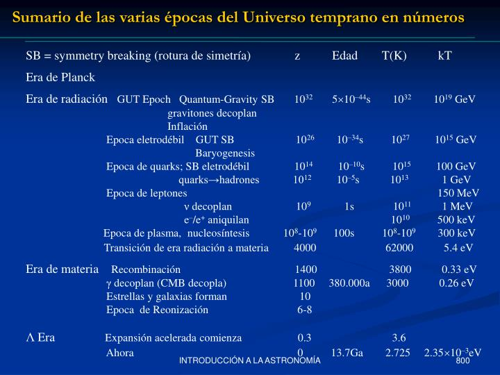 Sumario de las varias épocas del Universo temprano en números