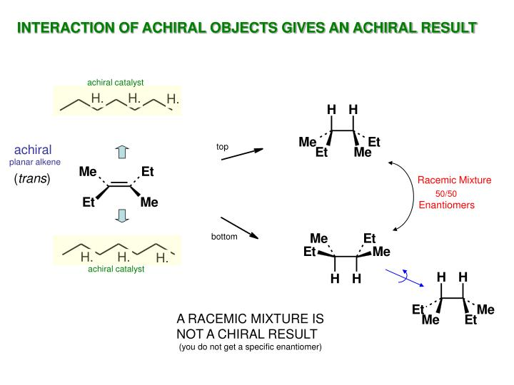 INTERACTION OF ACHIRAL OBJECTS GIVES AN ACHIRAL RESULT