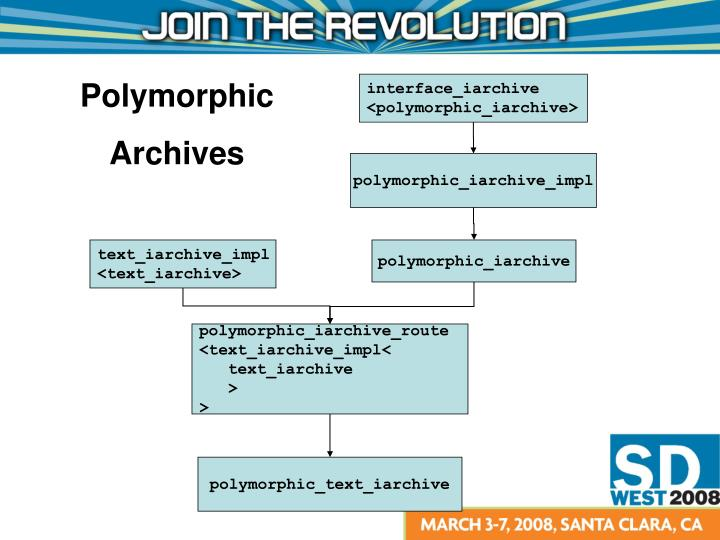 Polymorphic