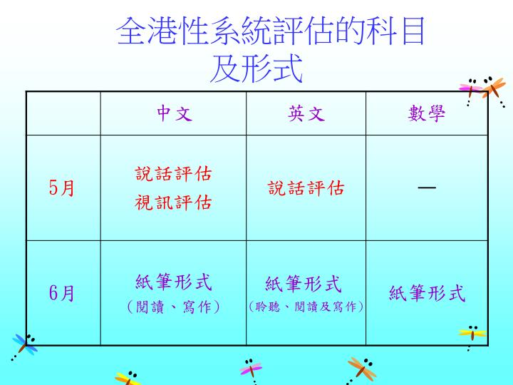 全港性系統評估的科目