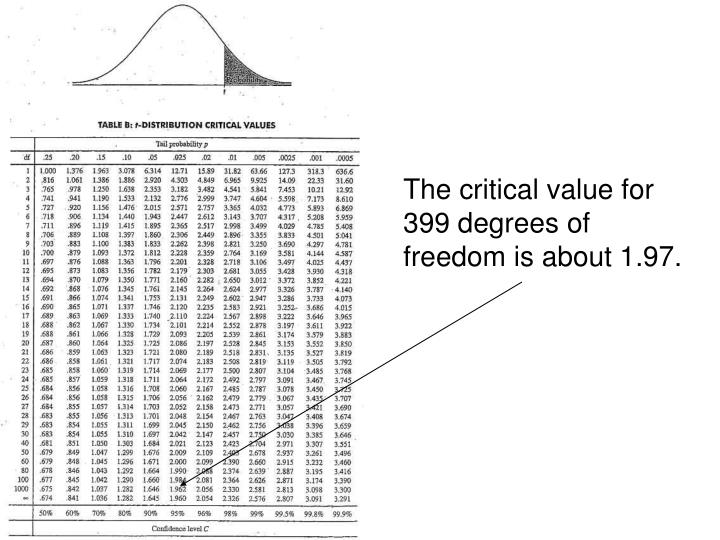 The critical value for