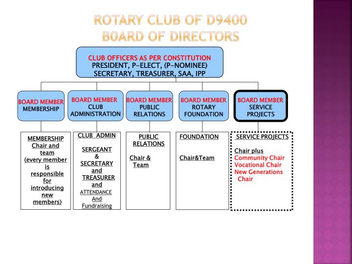 ROTARY CLUB OF
