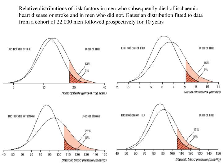 Relative distributions of risk factors in men who subsequently died of ischaemic heart disease or stroke and in men who did not. Gaussian distribution fitted to data from a cohort of 22 000 men followed prospectively for 10 years