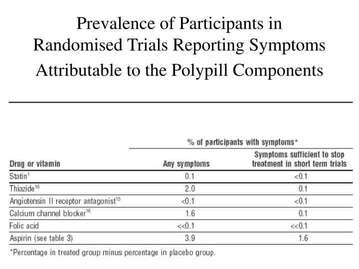 Prevalence of Participants in Randomised Trials Reporting Symptoms Attributable to the Polypill Components
