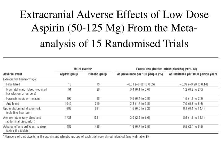 Extracranial Adverse Effects of Low Dose Aspirin (50-125 Mg) From the Meta-analysis of 15 Randomised Trials