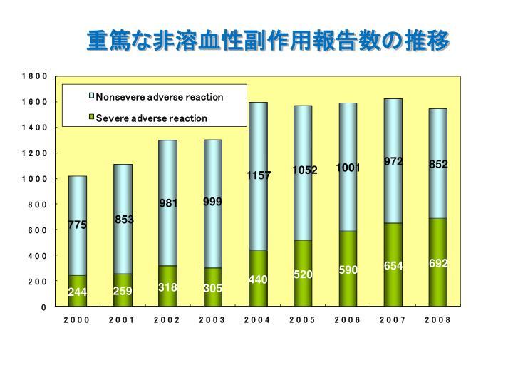 重篤な非溶血性副作用報告数の推移