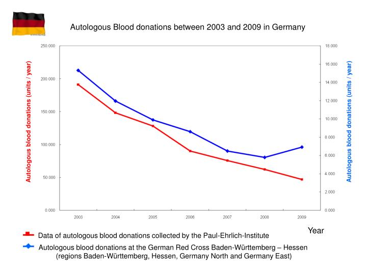 Autologous Blood donations between 2003 and 2009 in Germany
