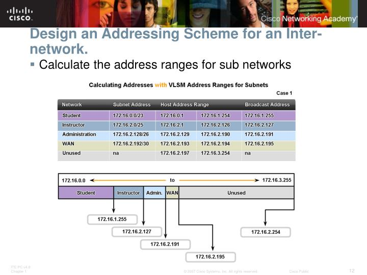 Design an Addressing Scheme for an Inter-network.
