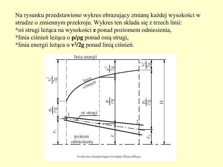 Na rysunku przedstawiono wykres obrazujący zmianę każdej wysokości w strudze o zmiennym przekroju. Wykres ten składa się z trzech linii: