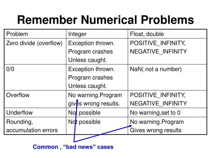 Remember Numerical Problems