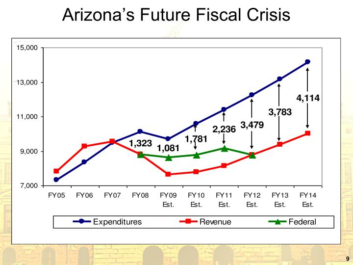 Arizona's Future Fiscal Crisis
