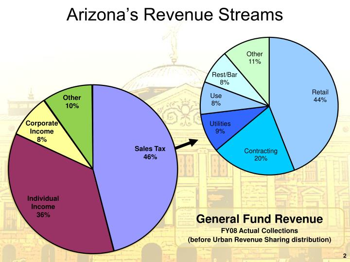 Arizona s revenue streams