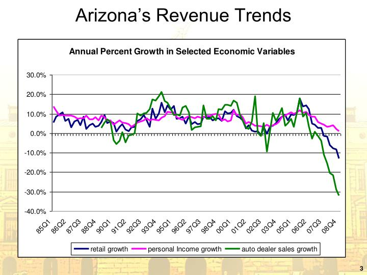 Arizona s revenue trends