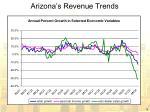 arizona s revenue trends