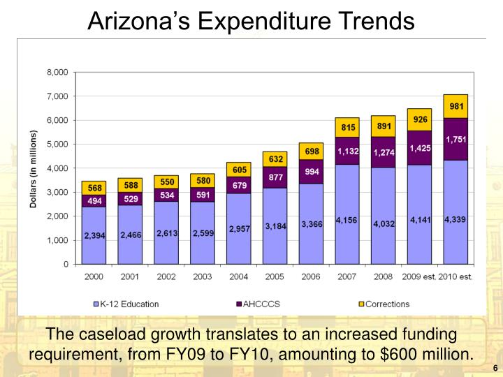 Arizona's Expenditure Trends