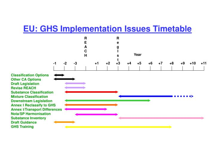 EU: GHS Implementation Issues Timetable