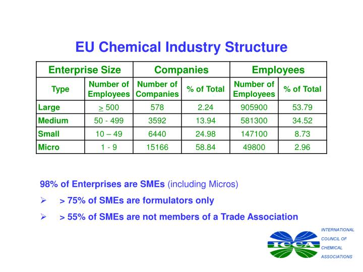 EU Chemical Industry Structure
