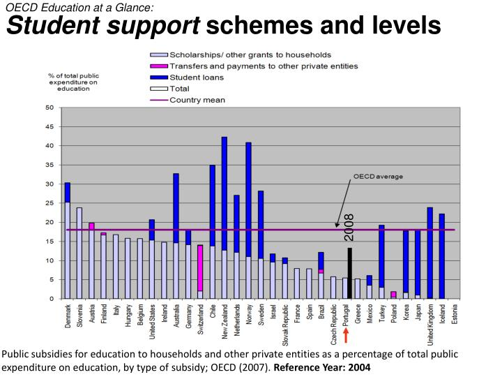 OECD Education at a Glance: