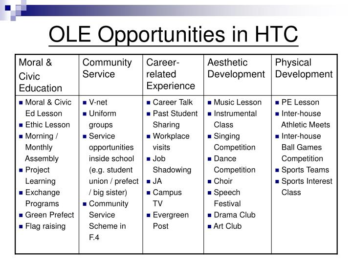 OLE Opportunities in HTC