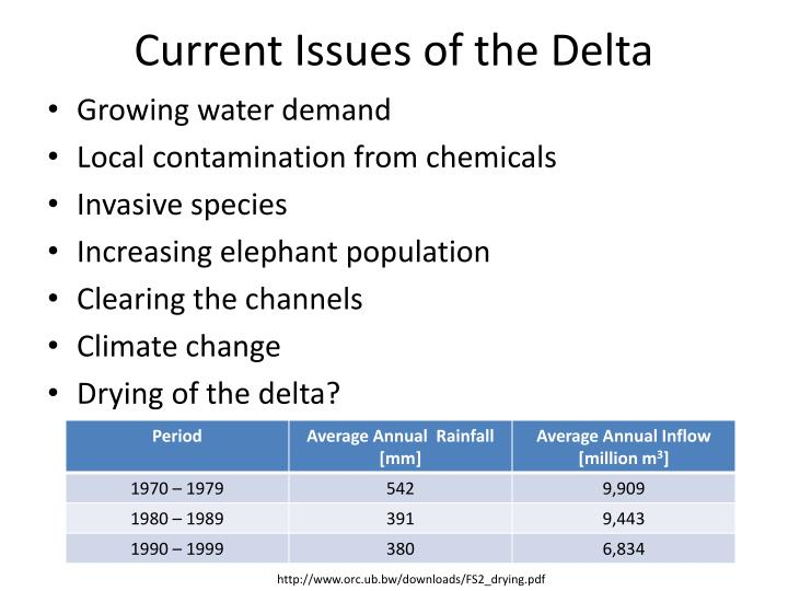 Current Issues of the Delta