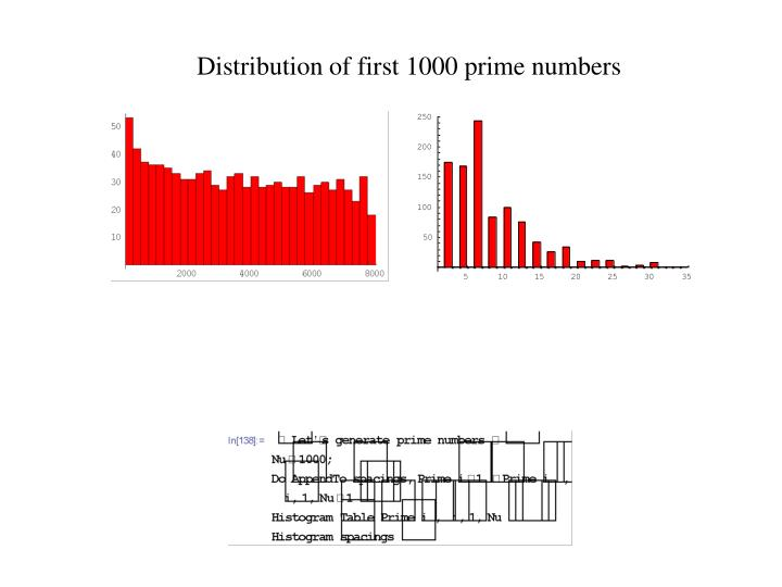 Distribution of first 1000 prime numbers