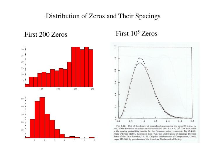 Distribution of Zeros and Their Spacings
