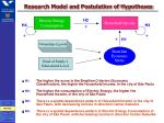 research model and postulation of hypotheses