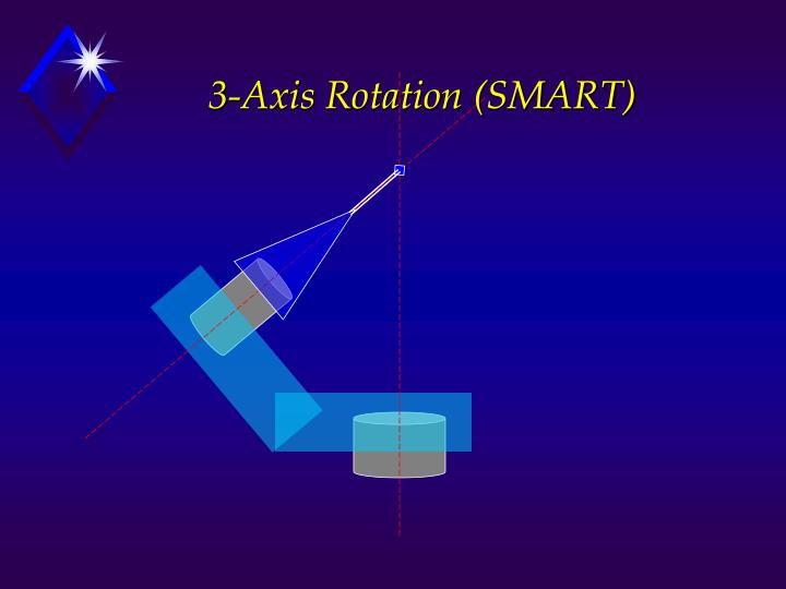 3-Axis Rotation (SMART)