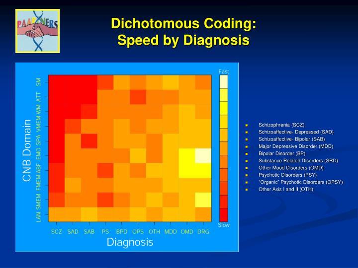 Dichotomous Coding: