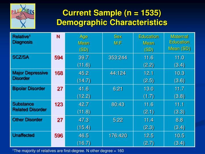 Current Sample (n = 1535) Demographic Characteristics