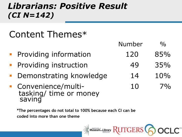 Librarians: Positive Result