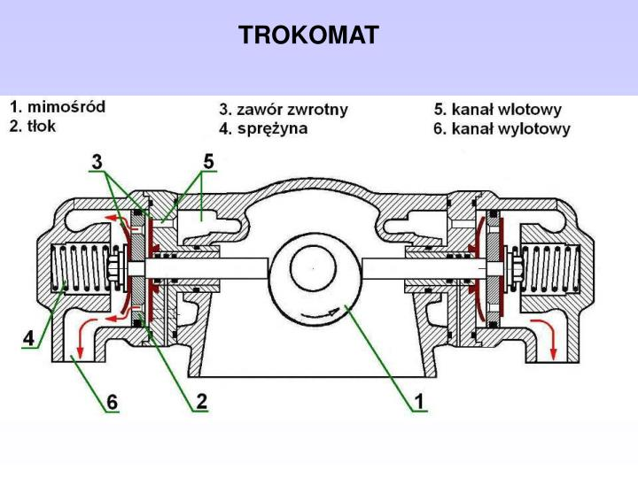TROKOMAT